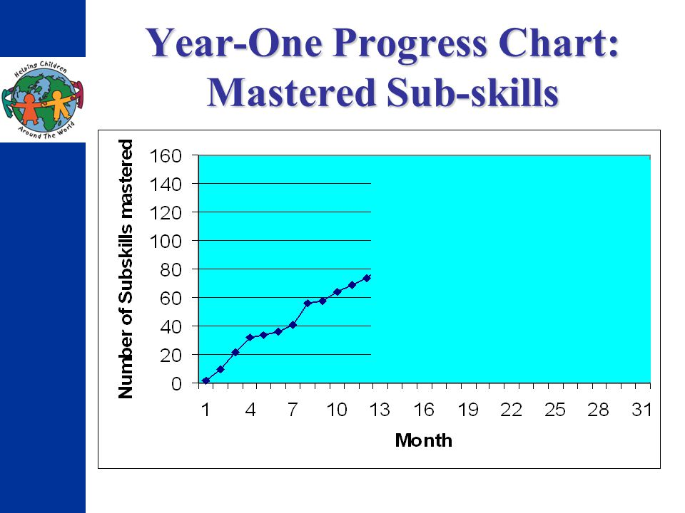 Year-One Progress Chart: Mastered Sub-skills