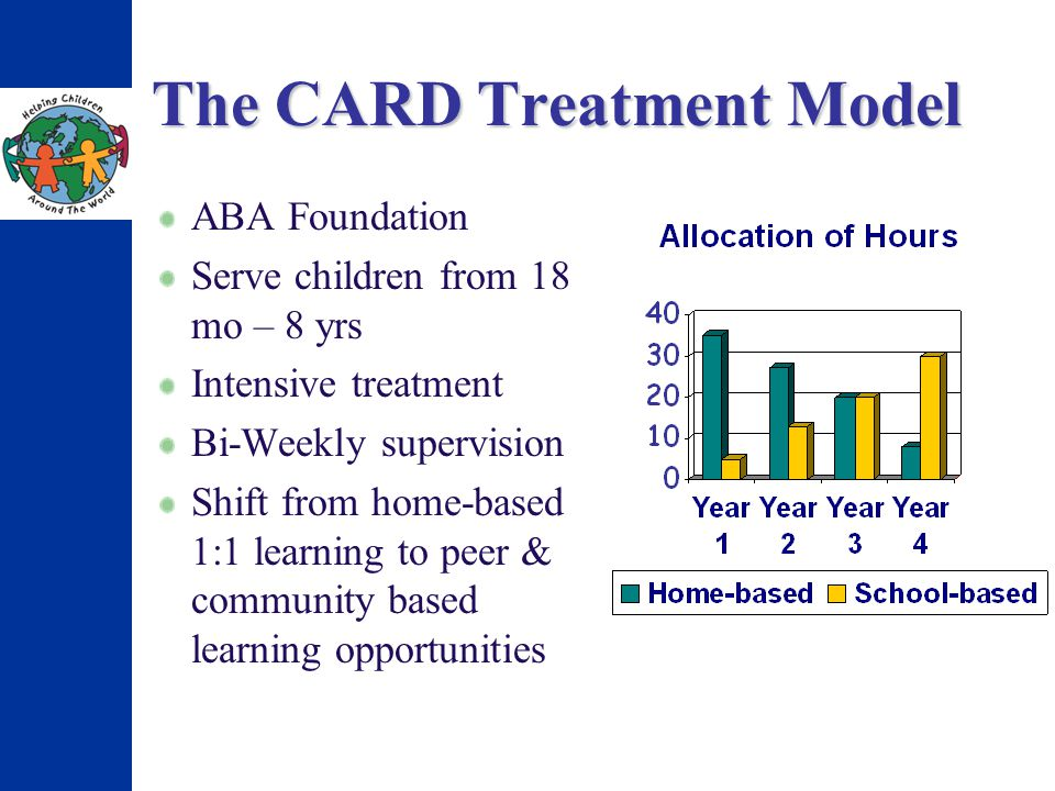 The CARD Treatment Model ABA Foundation Serve children from 18 mo – 8 yrs Intensive treatment Bi-Weekly supervision Shift from home-based 1:1 learning to peer & community based learning opportunities