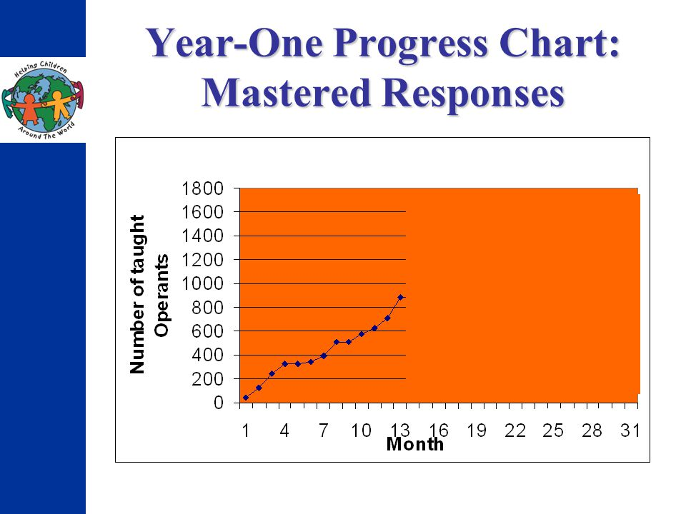 Year-One Progress Chart: Mastered Responses