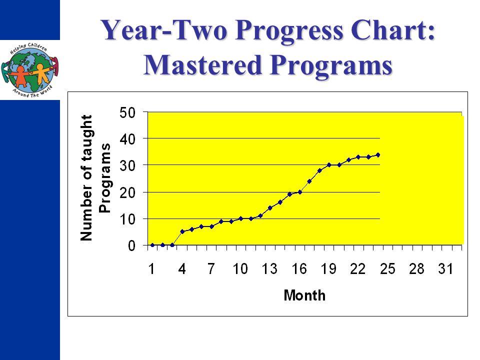 Year-Two Progress Chart: Mastered Programs