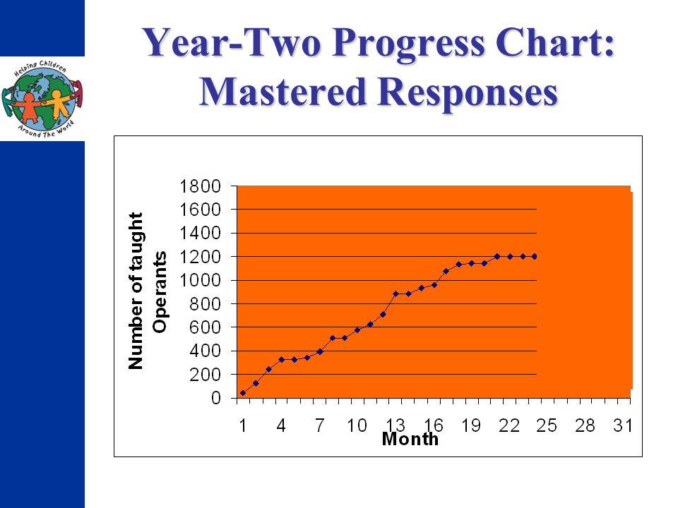 Year-Two Progress Chart: Mastered Responses