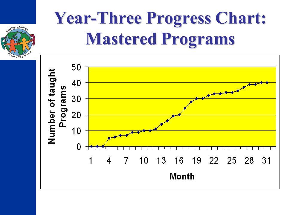 Year-Three Progress Chart: Mastered Programs