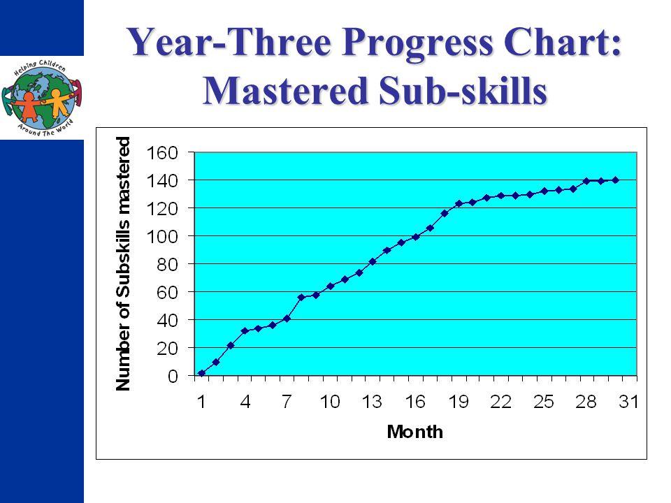 Year-Three Progress Chart: Mastered Sub-skills