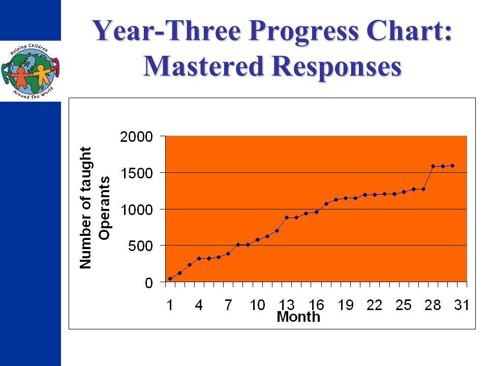 Year-Three Progress Chart: Mastered Responses