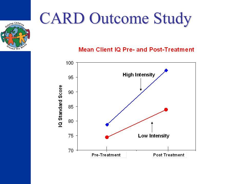 CARD Outcome Study 61% 20%