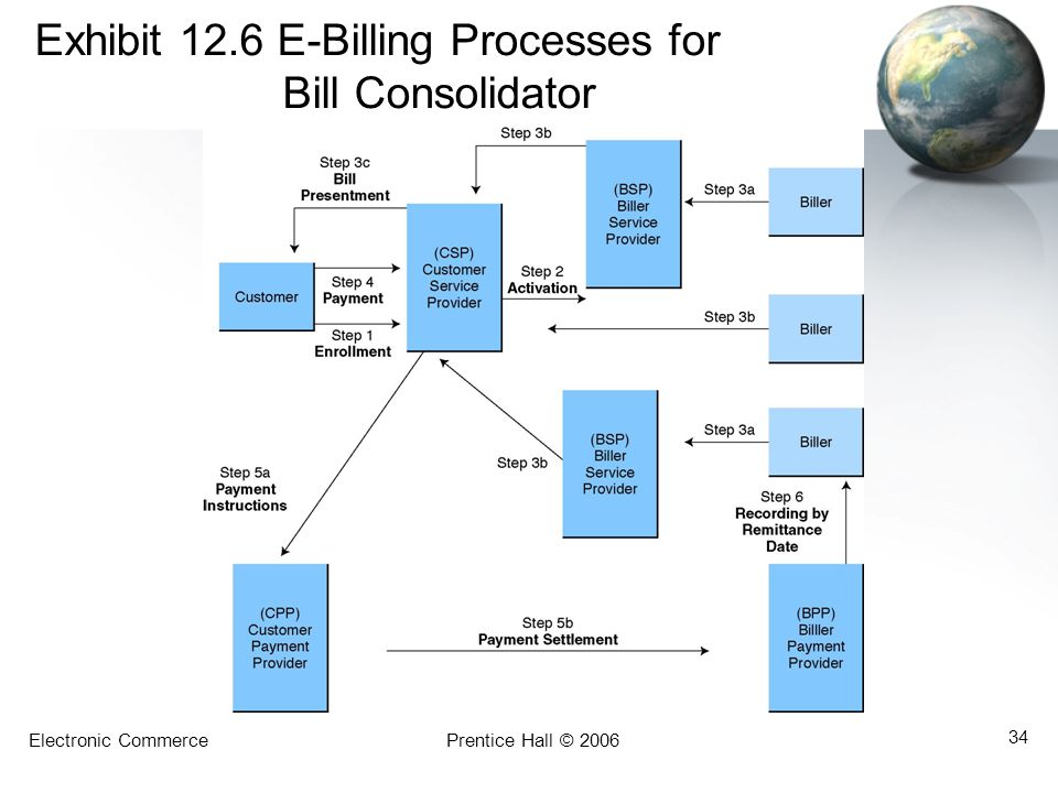 Electronic CommercePrentice Hall © 2006 34 Exhibit 12.6 E-Billing Processes for Bill Consolidator