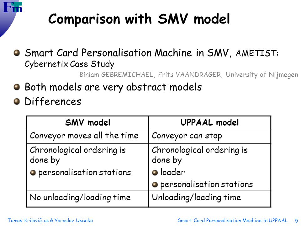 Tomas Krilavičius & Yaroslav Usenko Smart Card Personalisation Machine in UPPAAL 5 Comparison with SMV model Smart Card Personalisation Machine in SMV, AMETIST: Cybernetix Case Study Biniam GEBREMICHAEL, Frits VAANDRAGER, University of Nijmegen Both models are very abstract models Differences SMV modelUPPAAL model Conveyor moves all the timeConveyor can stop Chronological ordering is done by personalisation stations Chronological ordering is done by loader personalisation stations No unloading/loading timeUnloading/loading time