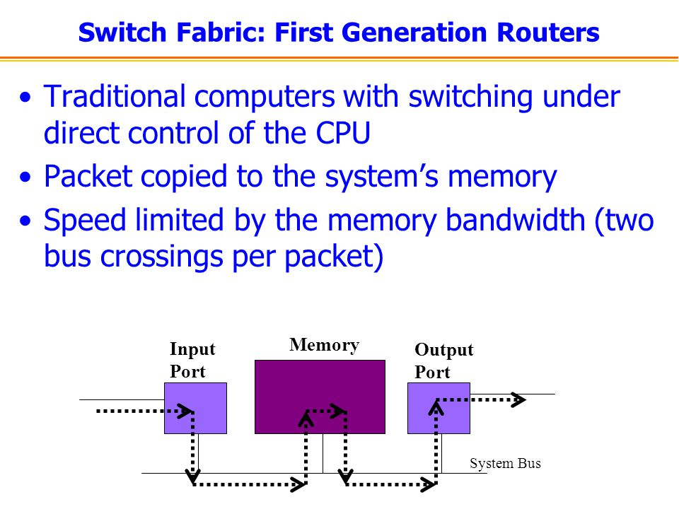 Switch Fabric: First Generation Routers Traditional computers with switching under direct control of the CPU Packet copied to the systems memory Speed