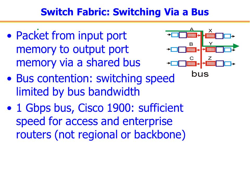 Switch Fabric: Switching Via a Bus Packet from input port memory to output port memory via a shared bus Bus contention: switching speed limited by bus