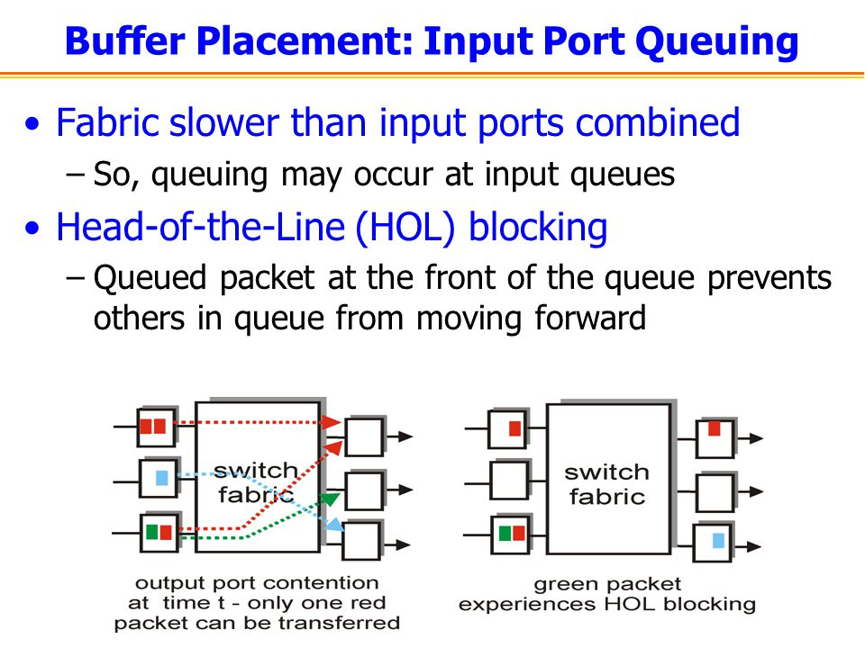 Buffer Placement: Input Port Queuing Fabric slower than input ports combined –So, queuing may occur at input queues Head-of-the-Line (HOL) blocking –Q
