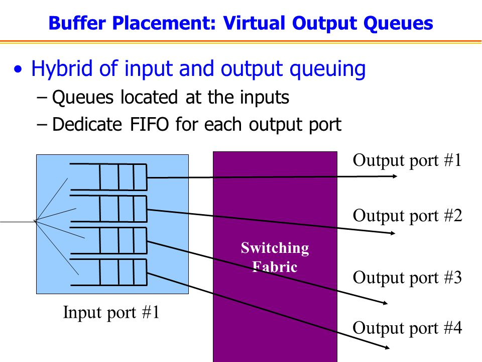Line Cards Interfacing –Physical link –Switching fabric Packet handling –Packet forwarding (FIB) –Packet filtering (ACLs) –Buffer management –Link scheduling –Rate-limiting –Packet marking –Measurement to/from link to/from switch FIB Receive Transmit