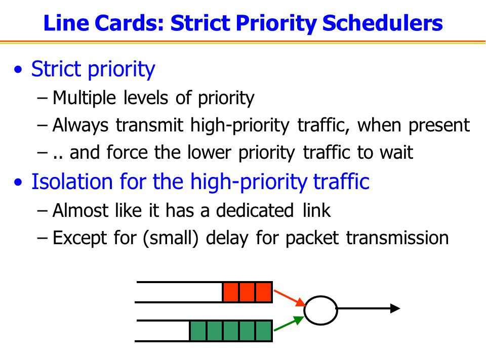 Line Cards: Strict Priority Schedulers Strict priority –Multiple levels of priority –Always transmit high-priority traffic, when present –.. and force