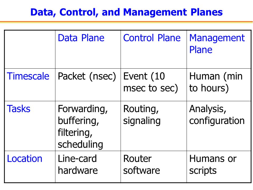 Data, Control, and Management Planes Data PlaneControl PlaneManagement Plane TimescalePacket (nsec)Event (10 msec to sec) Human (min to hours) TasksFo