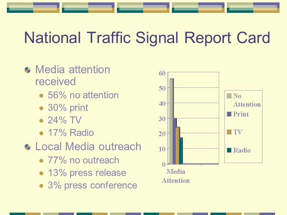 National Traffic Signal Report Card Media attention received 56% no attention 30% print 24% TV 17% Radio Local Media outreach 77% no outreach 13% press release 3% press conference