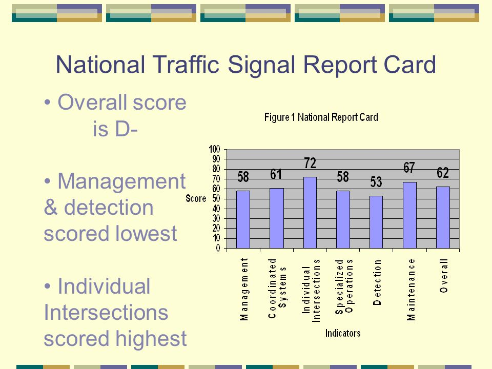 National Traffic Signal Report Card Overall score is D- Management & detection scored lowest Individual Intersections scored highest