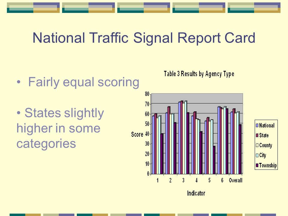 National Traffic Signal Report Card Fairly equal scoring States slightly higher in some categories