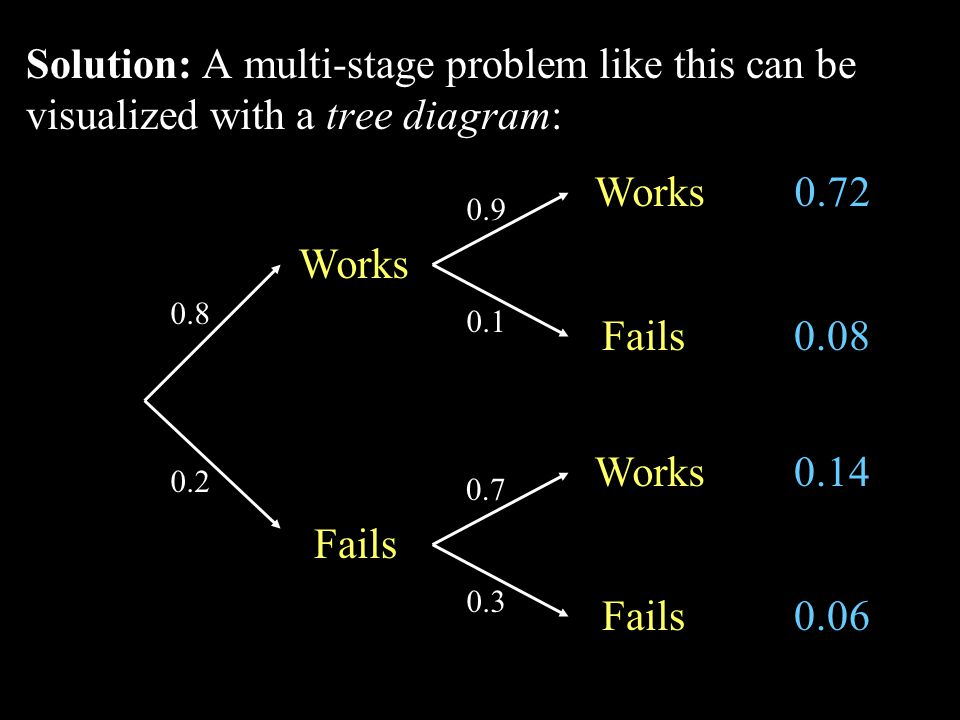 Solution: A multi-stage problem like this can be visualized with a tree diagram: Works Fails 0.2 0.8 Works Fails Works Fails 0.9 0.1 0.7 0.3 0.72 0.08 0.14 0.06