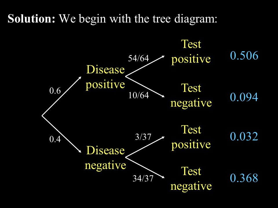 Solution: We begin with the tree diagram: Disease positive 0.4 0.6 54/64 34/37 0.506 0.094 0.032 0.368 Disease negative Test positive Test negative 10/64 3/37