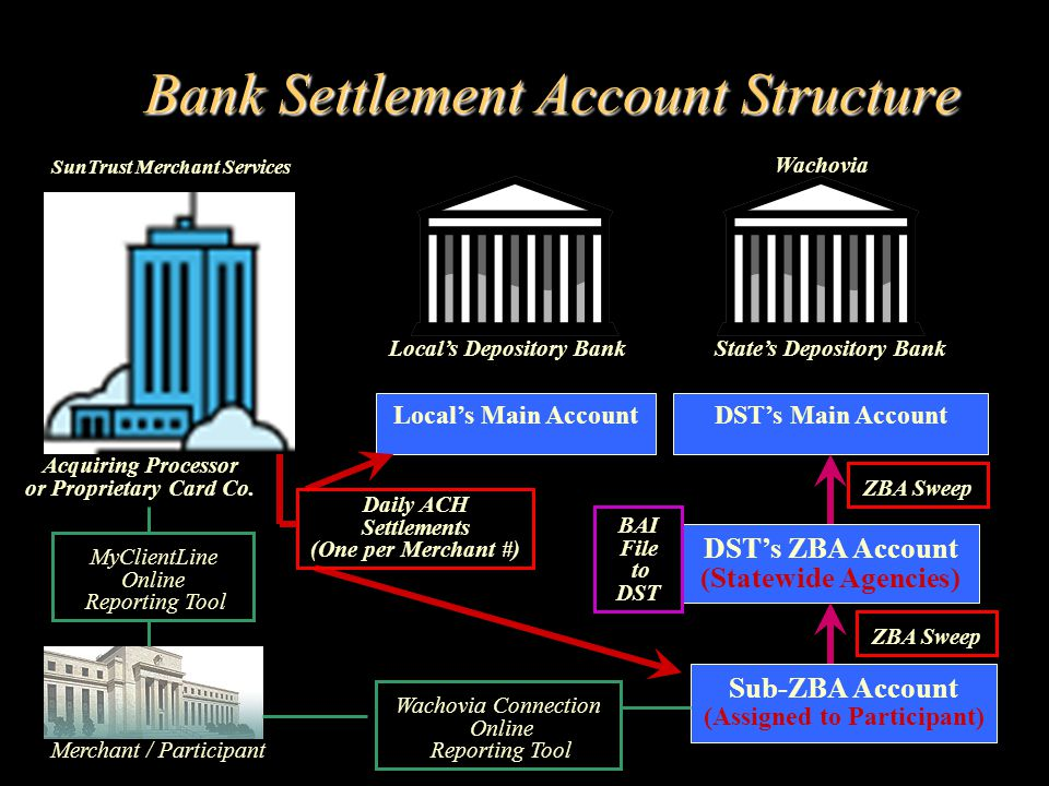 Bank Settlement Account Structure Locals Depository BankStates Depository Bank Locals Main AccountDSTs Main Account DSTs ZBA Account (Statewide Agencies) Sub-ZBA Account (Assigned to Participant) Acquiring Processor or Proprietary Card Co.