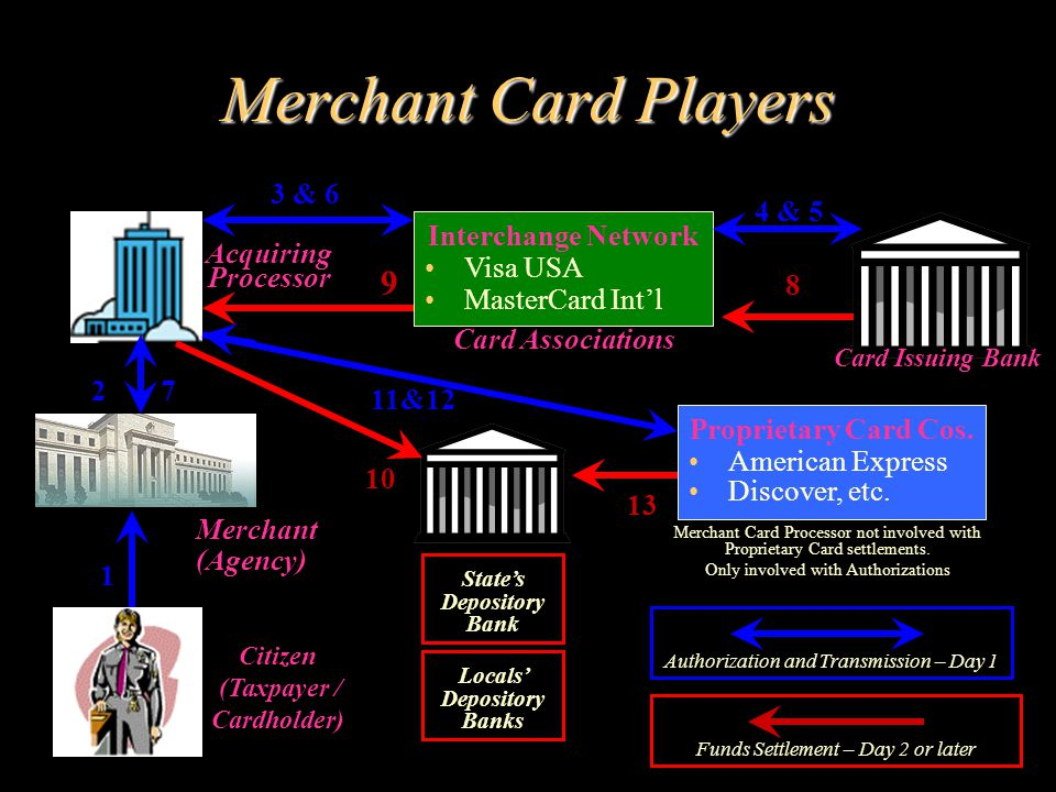 Types of Capture Card Capture Card- Present Card Not- Present Cards Accepted –Credit Cards –Debit with PIN Capture Method –Point of Sale (POS) –Card is swiped or keyed Lower risk Lower fees Cards Accepted –Credit Cards –Debit with Visa / MC Logo * Capture Methods –Mail Or Tel Order (MOTO) –Internet Order Higher risk Higher fees * PIN-less debit cards without logo are allowed for governments - for Card Not-Present.