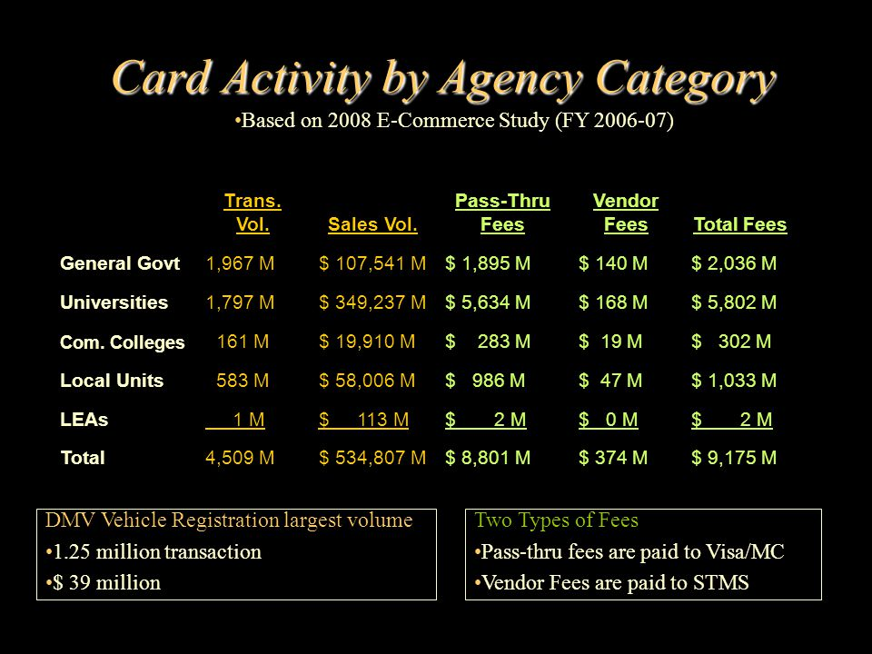 Regulator Governance For Merchant Cards Debit Cards –Regulation E applies (Does not apply to credit cards) –Pursuant to Electronic Funds Transfer Act (EFTA) –Cardholder loss limited to $50 if reported with 48 hours, and then $500 –EBT cards are exempt from Reg E Credit Cards –Regulation Z applies –Pursuant to Truth in Lending Act (TILA) –Cardholder liability generally limited to $50 if lost or stolen Chargebacks –Debit Cards – Funds must be in bank account –Credit Cards – Can occur up to 60 – 90 days –Required retention of sales receipts at least 18 months