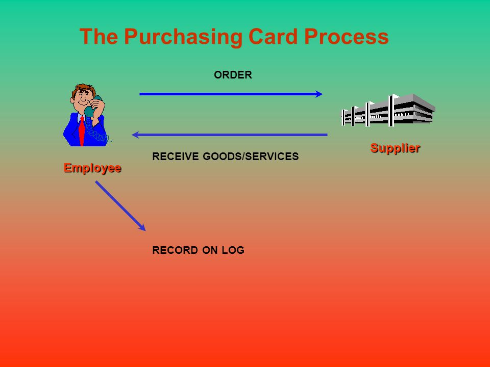 RECEIVE GOODS/SERVICES RECORD ON LOG The Purchasing Card Process Employee Supplier ORDER