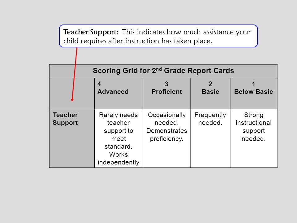 Scoring Grid for 2 nd Grade Report Cards 4 Advanced 3 Proficient 2 Basic 1 Below Basic Teacher Support Rarely needs teacher support to meet standard.