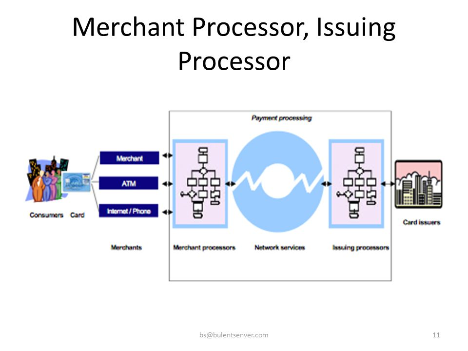 Merchant Processor, Issuing Processor bs@bulentsenver.com11