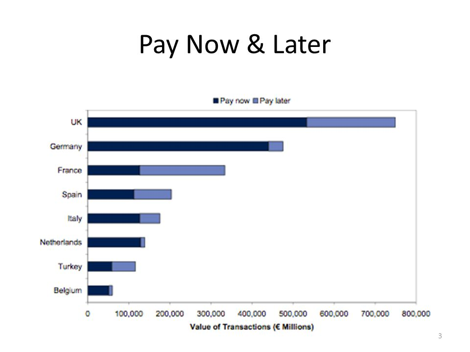 Pay Now & Later bs@bulentsenver.com13