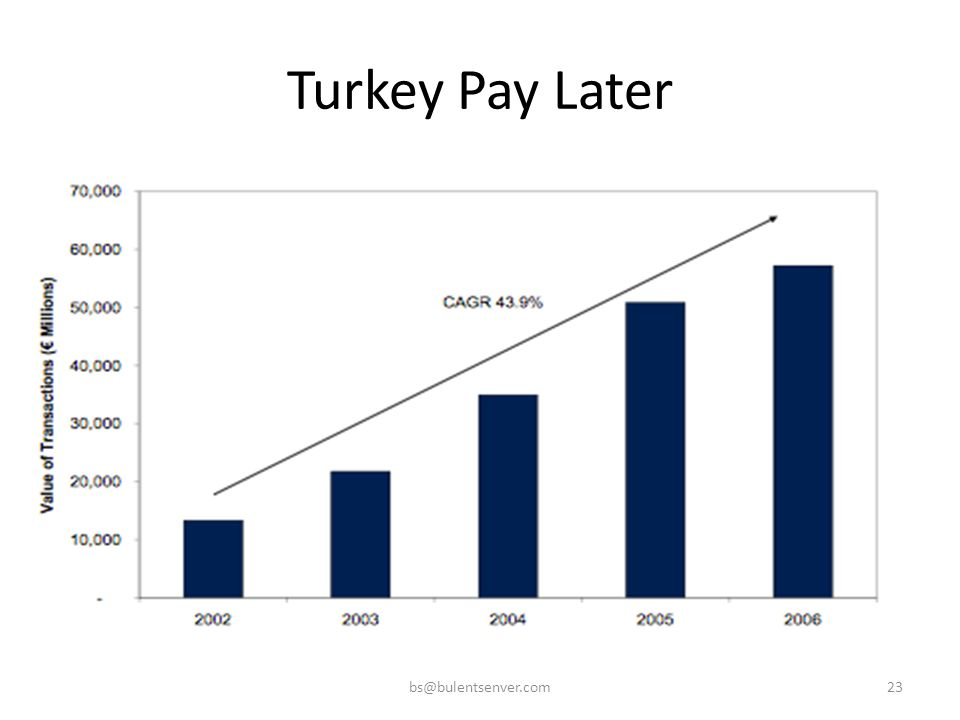 Turkey Pay Later bs@bulentsenver.com23