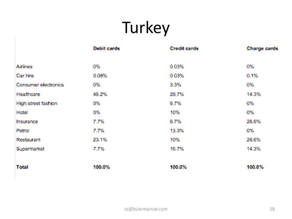 Turkey bs@bulentsenver.com28