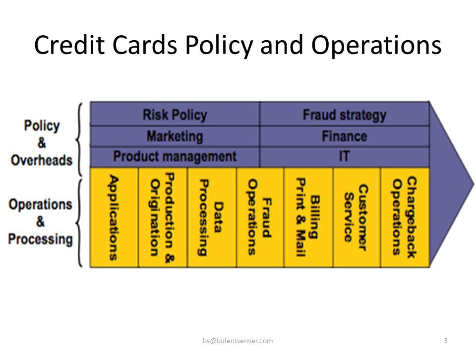 Credit Cards Policy and Operations bs@bulentsenver.com3