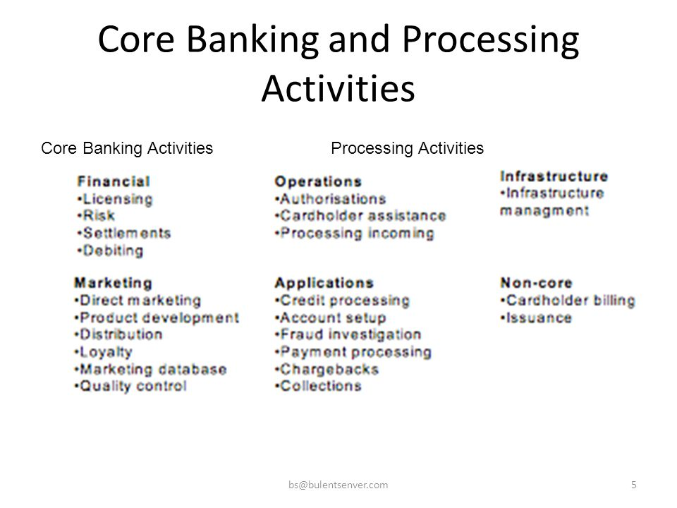 Core Banking and Processing Activities bs@bulentsenver.com5 Core Banking ActivitiesProcessing Activities