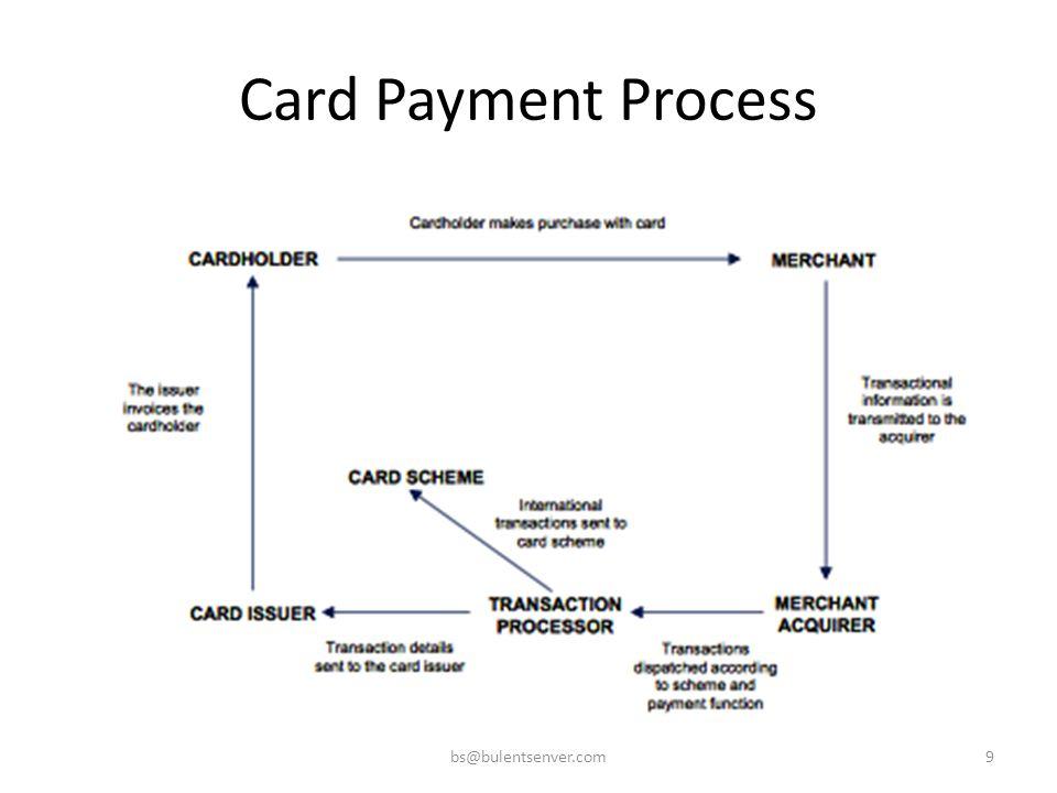 Card Payment Process bs@bulentsenver.com9