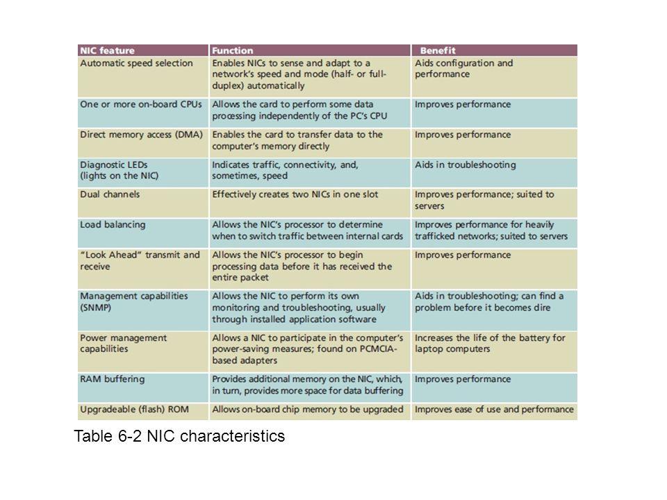 Table 6-2 NIC characteristics