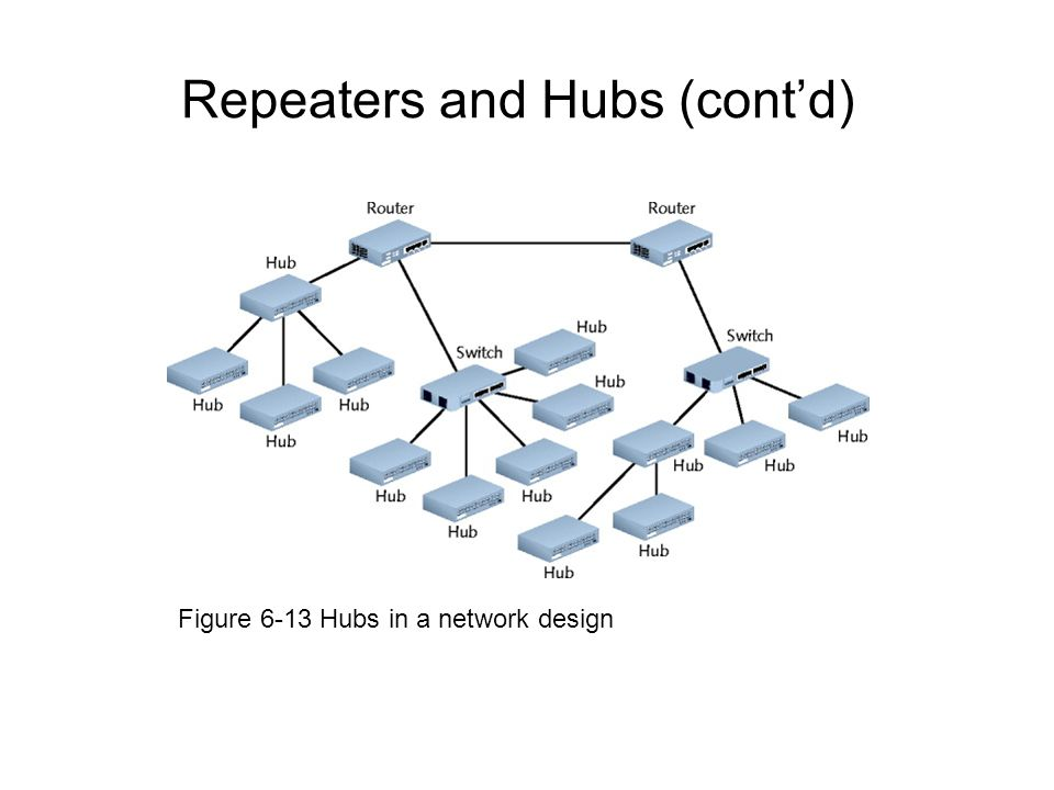 Repeaters and Hubs (contd) Figure 6-13 Hubs in a network design