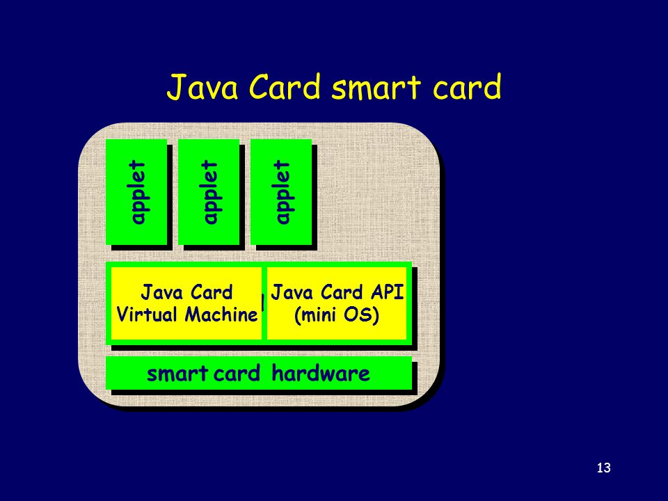 13 Java Card platform Java Card smart card smart card hardware applet Java Card Virtual Machine Java Card API (mini OS)