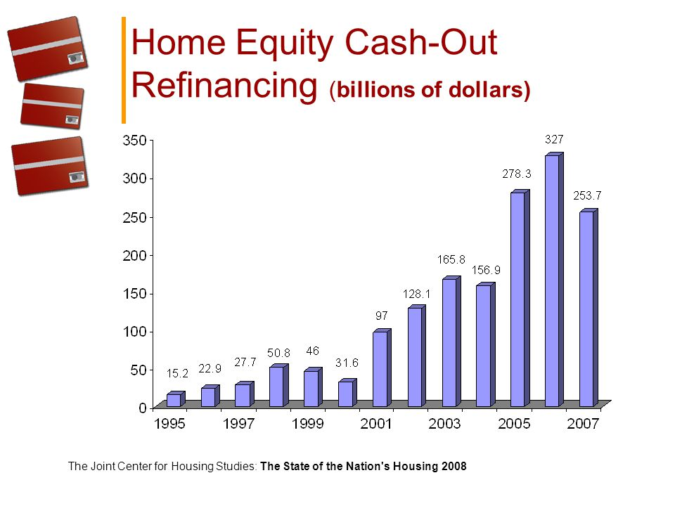 Home Equity Cash-Out Refinancing (billions of dollars) The Joint Center for Housing Studies: The State of the Nation s Housing 2008