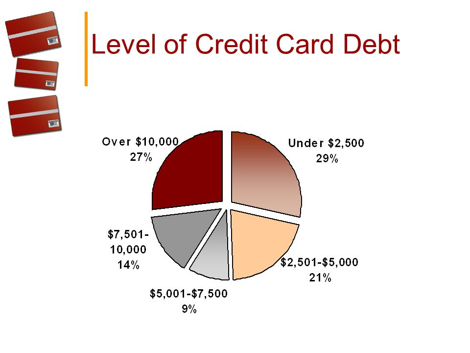 Level of Credit Card Debt