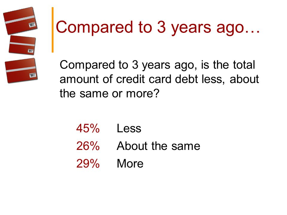 Compared to 3 years ago… Compared to 3 years ago, is the total amount of credit card debt less, about the same or more.