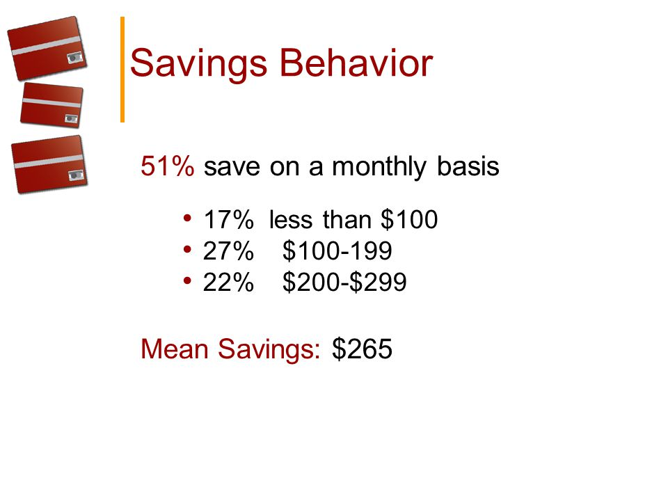Savings Behavior 51% save on a monthly basis 17% less than $100 27% $100-199 22% $200-$299 Mean Savings: $265