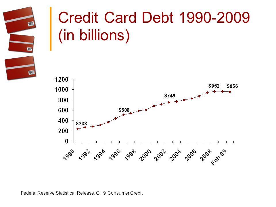 Credit Card Debt 1990-2009 (in billions) Federal Reserve Statistical Release: G.19 Consumer Credit