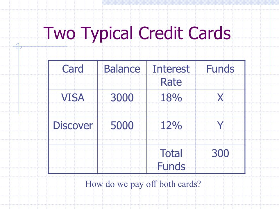 Multiple Credit Cards Optimizing Payments Within A Budget
