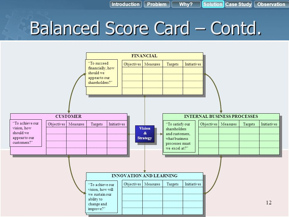 IntroductionObservation Problem Case StudyWhy?Solution Balanced Score Card – Contd. Vision & Strategy Vision & Strategy CUSTOMER To achieve our vision