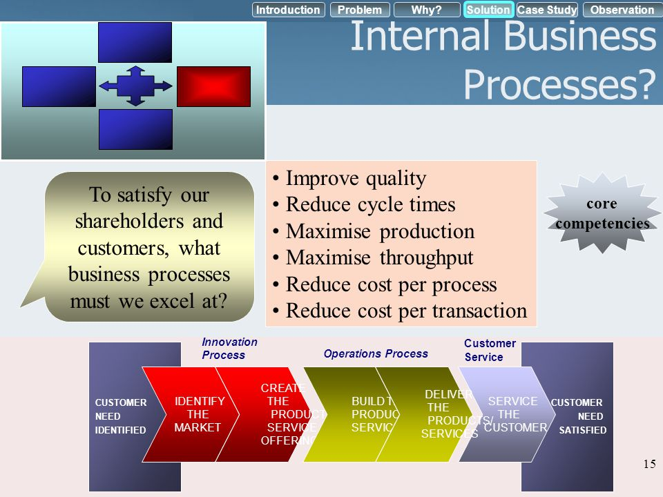 IntroductionObservation Problem Case StudyWhy?Solution Internal Business Processes? Improve quality Reduce cycle times Maximise production Maximise th