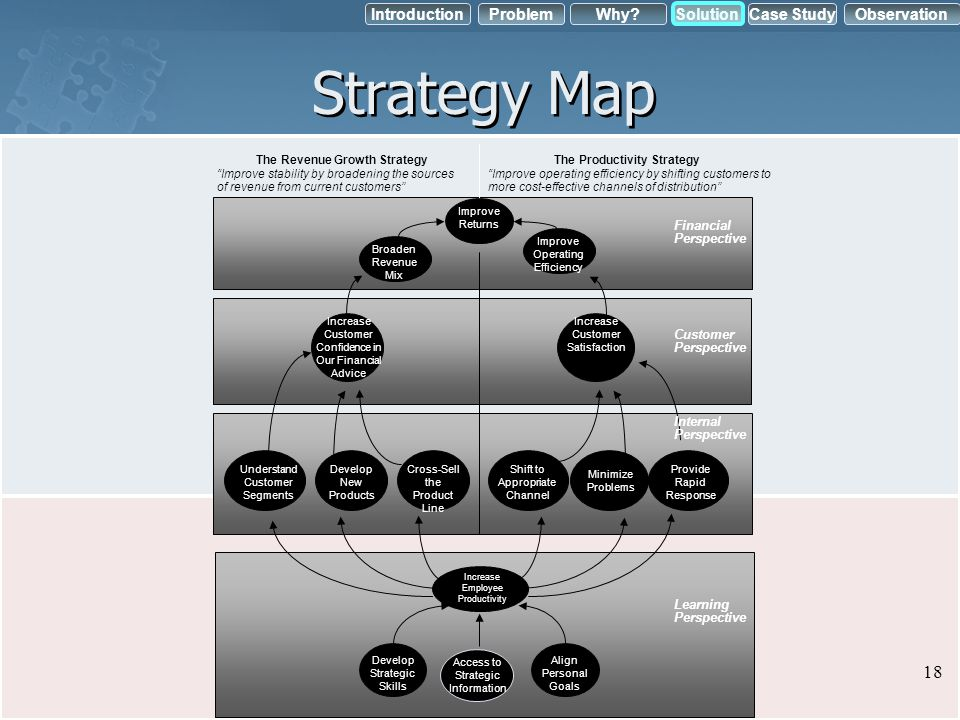 IntroductionObservation Problem Case StudyWhy?Solution Strategy Map The Revenue Growth Strategy Improve stability by broadening the sources of revenue
