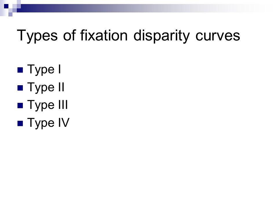 Types of fixation disparity curves Type I Type II Type III Type IV