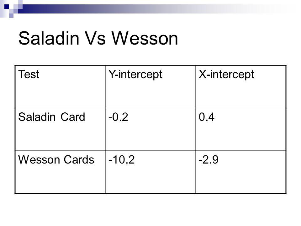Saladin Vs Wesson TestY-interceptX-intercept Saladin Card-0.20.4 Wesson Cards-10.2-2.9