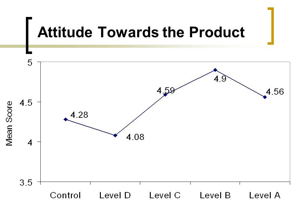 Attitude Towards the Product