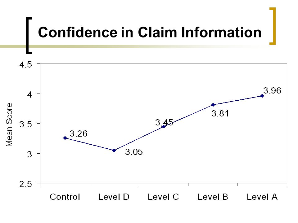 Confidence in Claim Information